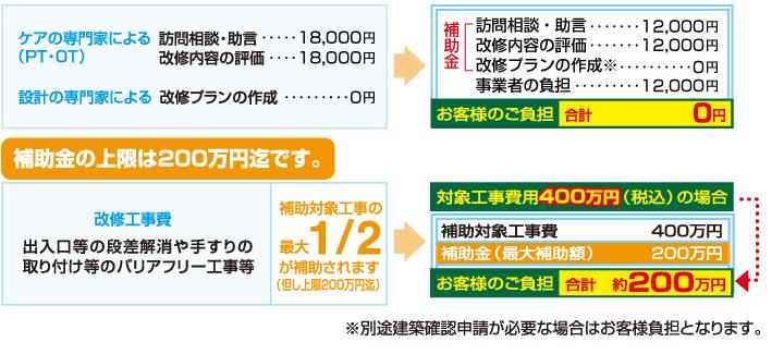 補助事業の補助額(例)
